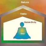 An Introduction To Vastu Shastra