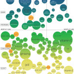 Scientific Evidence for Popular Health Supplements (Info Graphic)