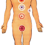 The 11 Powerful Chakras of the Body used for Pranic Healing