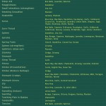 herbal remedies chart 4